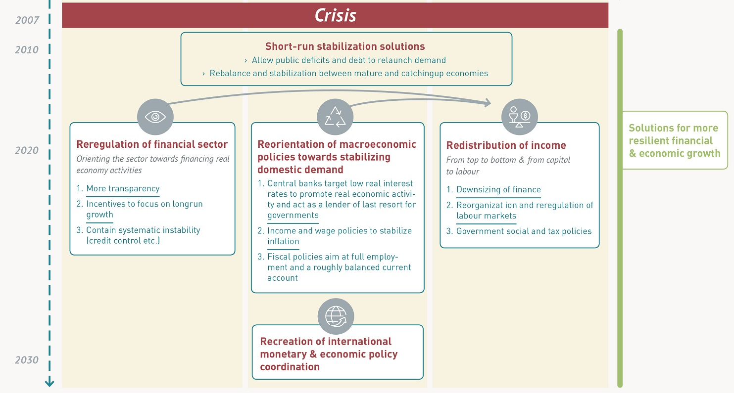 Fessud_Infographics_Causes&Consequences-of-the-crisis